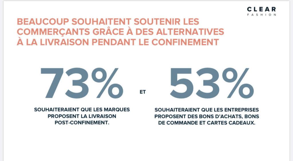 59% des consommateurs estiment que les livraisons d'articles de mode devraient être interdites pendant le confinement.